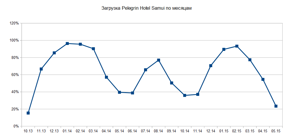 Загрузка Pelegrin Hotel